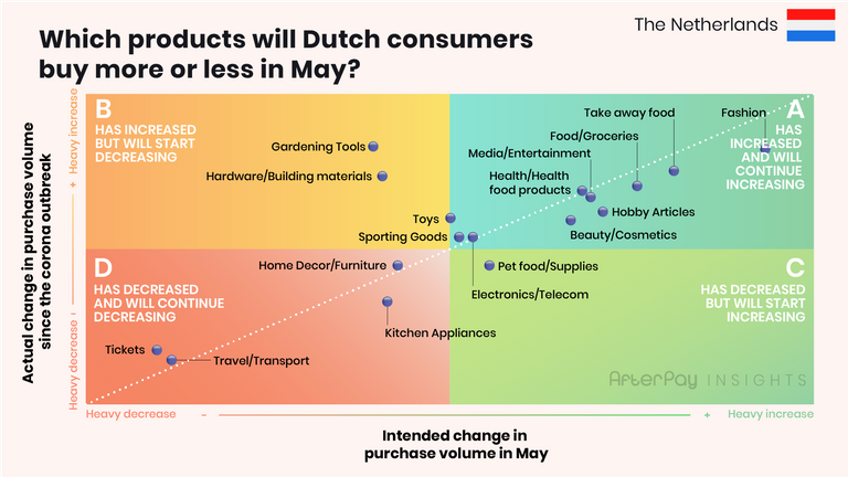 Which products will Dutch consumer buy more or less during Corona?