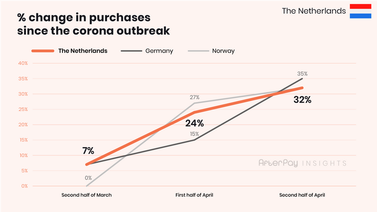 The % raise of online purches in The Netherlands