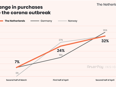 Dutch e-commerce purchases +32% during the corona outbreak